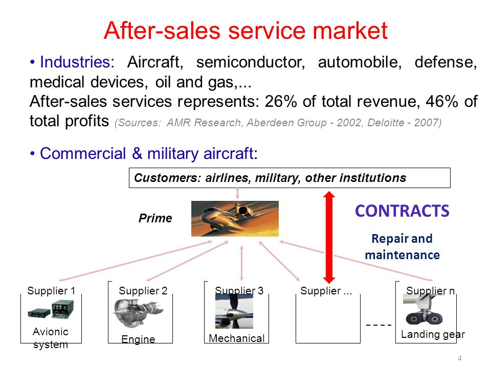 Industries: Aircraft, semiconductor, automobile, defense, medical devices, oil and gas,... After-sales services represents: 26% of total revenue, 46%
