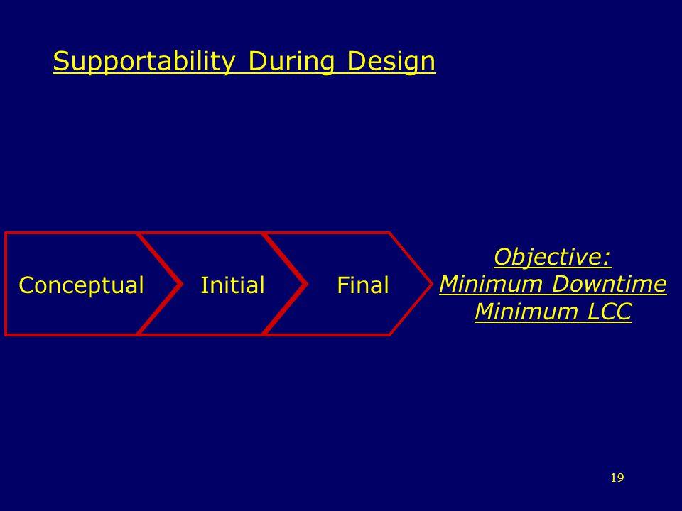 19 Supportability During Design ConceptualInitialFinal Objective: Minimum Downtime Minimum LCC