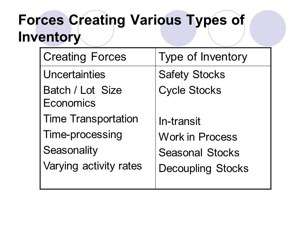 Forces Creating Various Types of Inventory Creating ForcesType of Inventory Uncertainties Batch / Lot Size Economics Time Transportation Time-processi