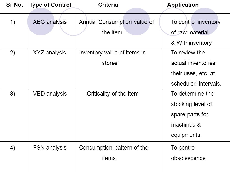 Sr No.Type of ControlCriteriaApplication 1)ABC analysisAnnual Consumption value ofTo control inventory the itemof raw material & WIP inventory 2) XYZ