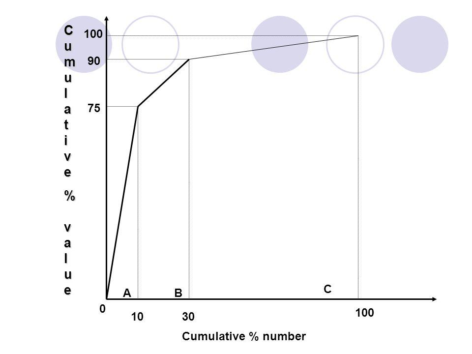 100 90 75 0 1030 100 Cumulative % number CumulativeCumulative% value% valueCumulativeCumulative% value% value AB C