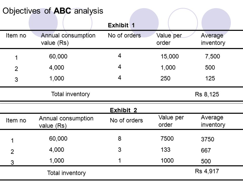 ABC Objectives of ABC analysis Item no Item no Annual consumption value (Rs) No of orders Value per order Average inventory 123 60,0004,0001,000 444 1