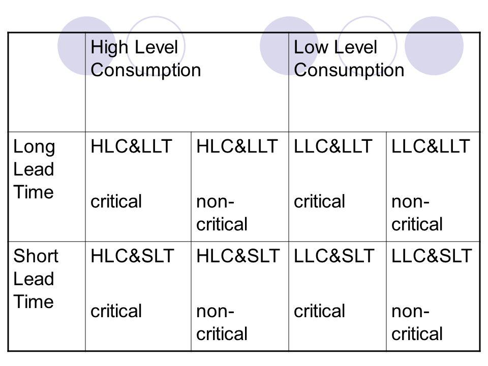 High Level Consumption Low Level Consumption Long Lead Time HLC&LLT critical HLC&LLT non- critical LLC&LLT critical LLC&LLT non- critical Short Lead T