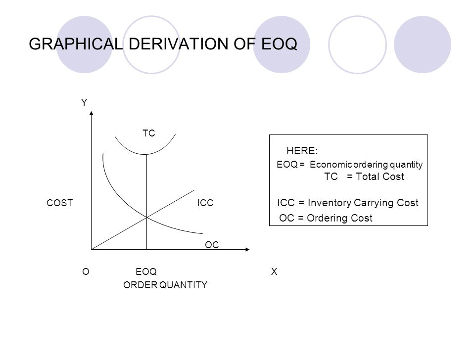 GRAPHICAL DERIVATION OF EOQ Y TC HERE: EOQ = Economic ordering quantity TC = Total Cost COST ICC ICC = Inventory Carrying Cost OC = Ordering Cost OC O