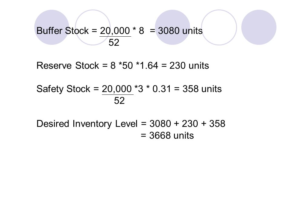 Buffer Stock = 20,000 * 8 = 3080 units 52 Reserve Stock = 8 *50 *1.64 = 230 units Safety Stock = 20,000 *3 * 0.31 = 358 units 52 Desired Inventory Lev