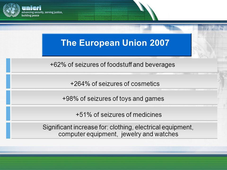 The European Union 2007 +62% of seizures of foodstuff and beverages +98% of seizures of toys and games +51% of seizures of medicines +264% of seizures
