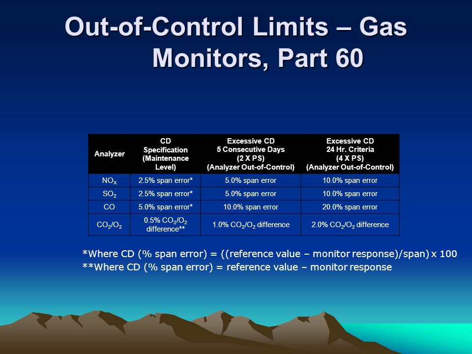 Out-of-Control Limits – Gas Monitors, Part 60 Analyzer CD Specification (Maintenance Level) Excessive CD 5 Consecutive Days (2 X PS) (Analyzer Out-of-