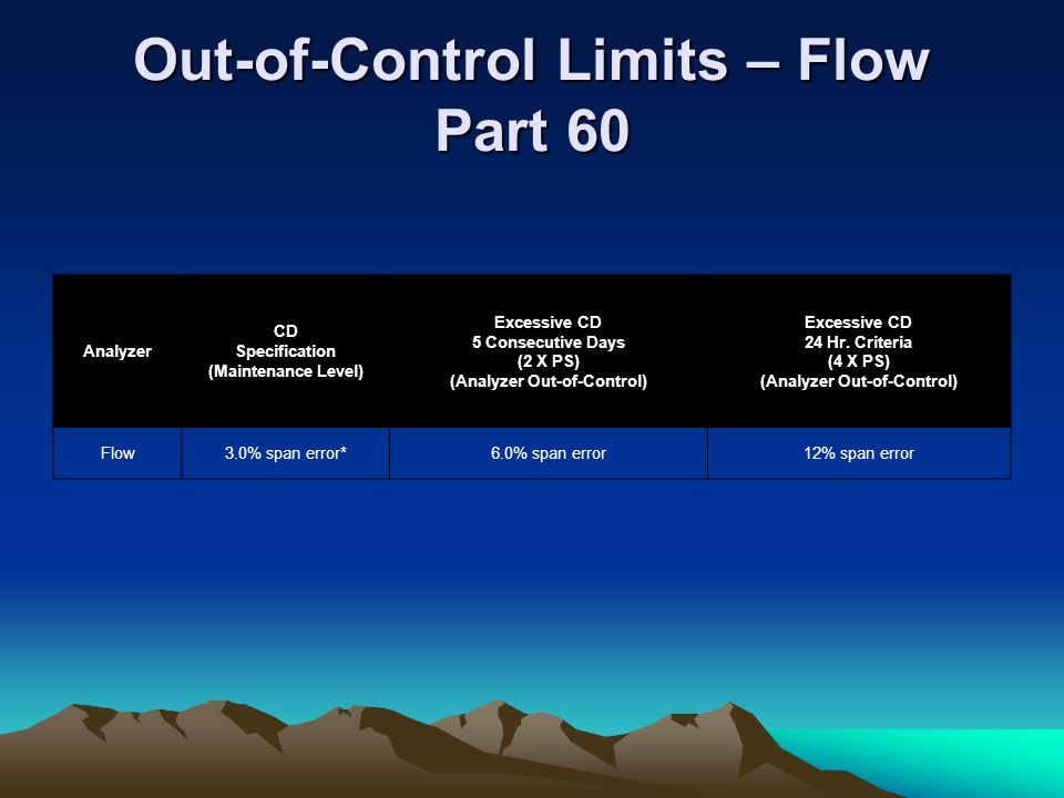 Out-of-Control Limits – Flow Part 60 Analyzer CD Specification (Maintenance Level) Excessive CD 5 Consecutive Days (2 X PS) (Analyzer Out-of-Control)