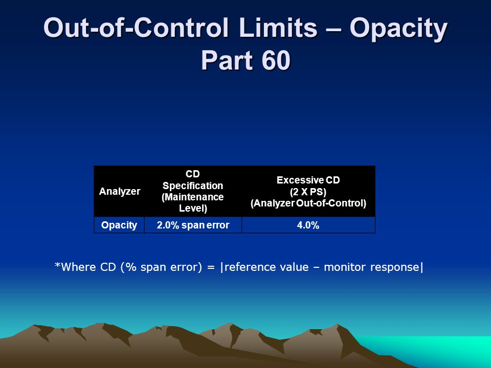 Out-of-Control Limits – Opacity Part 60 Analyzer CD Specification (Maintenance Level) Excessive CD (2 X PS) (Analyzer Out-of-Control) Opacity2.0% span