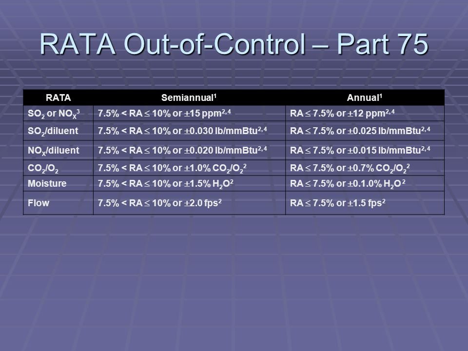RATA Out-of-Control – Part 75 RATASemiannual 1 Annual 1 SO 2 or NO X 3 7.5% < RA 10% or 15 ppm 2, 4 RA 7.5% or 12 ppm 2, 4 SO 2 /diluent 7.5% < RA 10%
