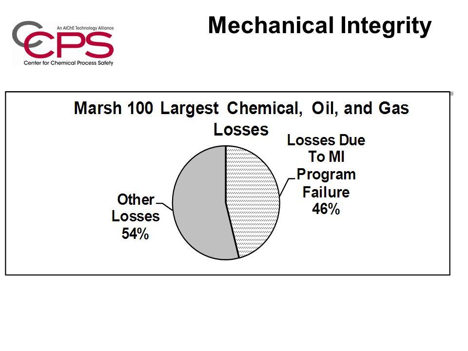 Mechanical Integrity
