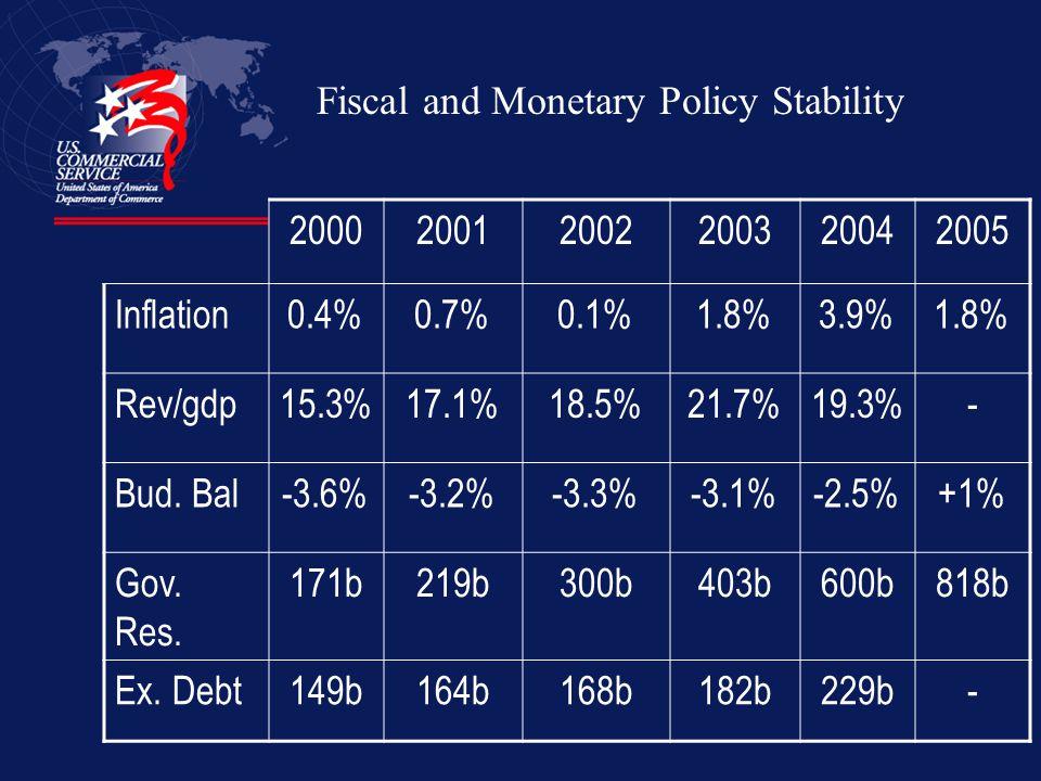 200020012002200320042005 Inflation0.4%0.7%0.1%1.8%3.9%1.8% Rev/gdp15.3%17.1%18.5%21.7%19.3%- Bud. Bal-3.6%-3.2%-3.3%-3.1%-2.5%+1% Gov. Res. 171b219b30