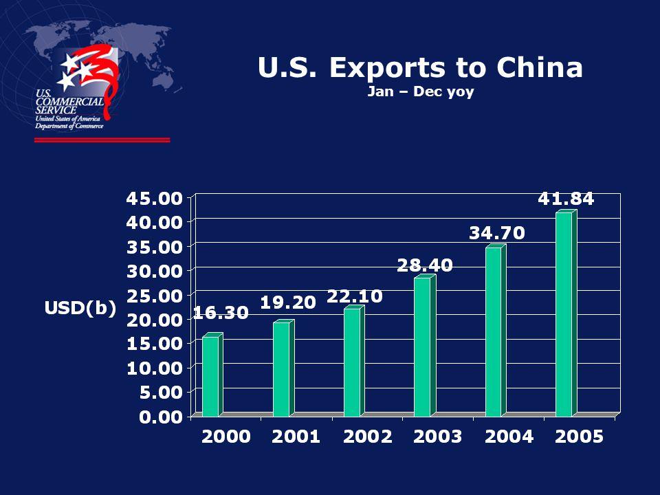 U.S. Exports to China Jan – Dec yoy