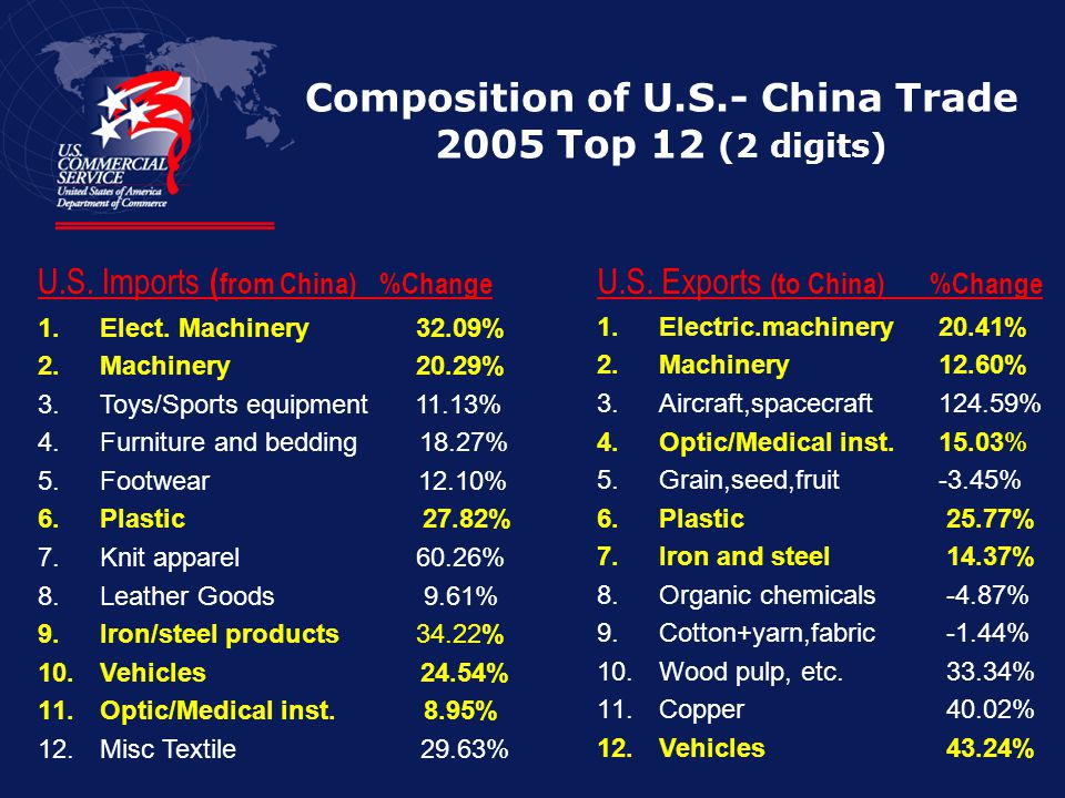 Composition of U.S.- China Trade 2005 Top 12 (2 digits) U.S. Imports ( from China) %Change 1. 1.Elect. Machinery 32.09% 2. 2.Machinery 20.29% 3. 3.Toy
