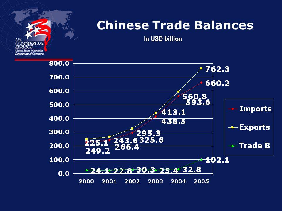 Chinese Trade Balances In USD billion