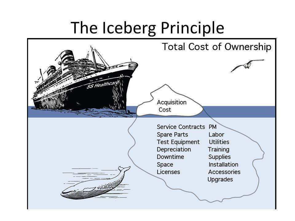 The Iceberg Principle