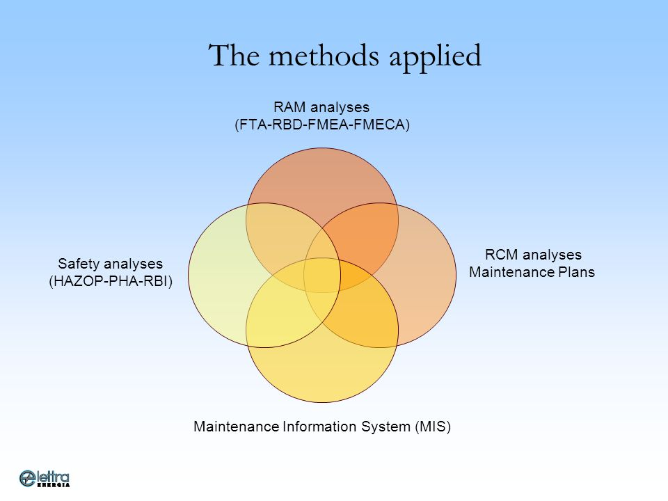 The methods applied RAM analyses (FTA-RBD-FMEA-FMECA) RCM analyses Maintenance Plans Maintenance Information System (MIS) Safety analyses (HAZOP- PHA-