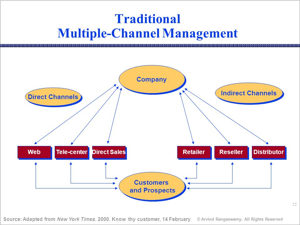 25 © Arvind Rangaswamy, All Rights Reserved Traditional Multiple-Channel Management Source: Adapted from New York Times.