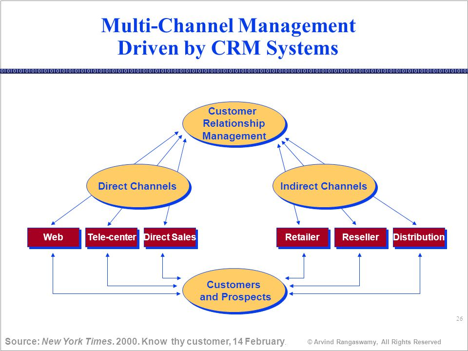 26 © Arvind Rangaswamy, All Rights Reserved Multi-Channel Management Driven by CRM Systems Source: New York Times.
