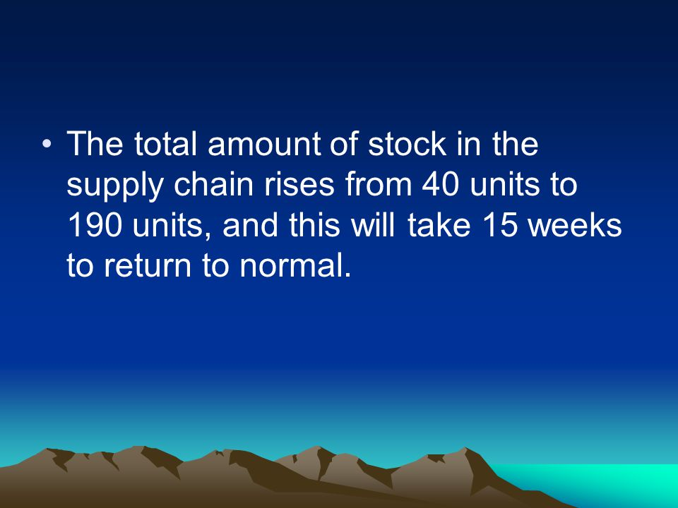 The total amount of stock in the supply chain rises from 40 units to 190 units, and this will take 15 weeks to return to normal.