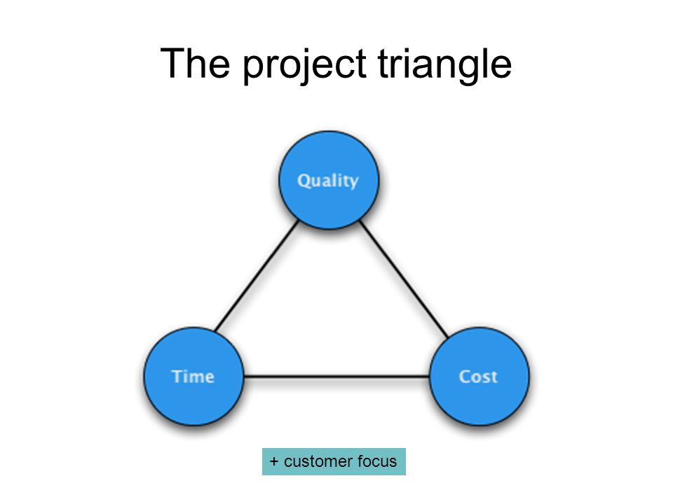 The project triangle + customer focus