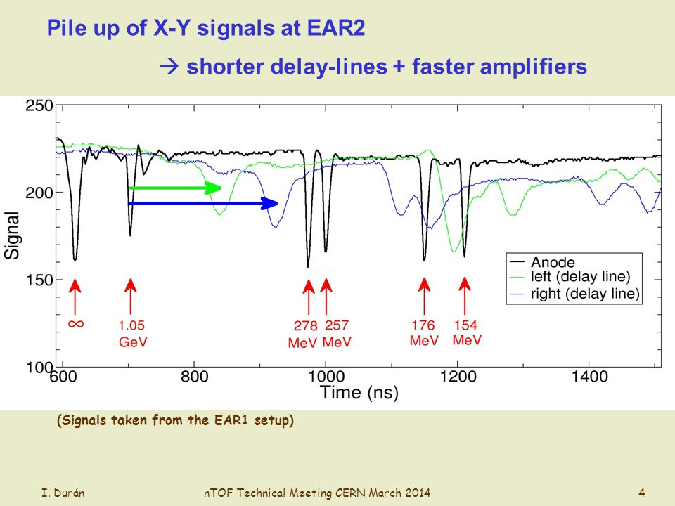 Pile up of X-Y signals at EAR2 shorter delay-lines + faster amplifiers I.