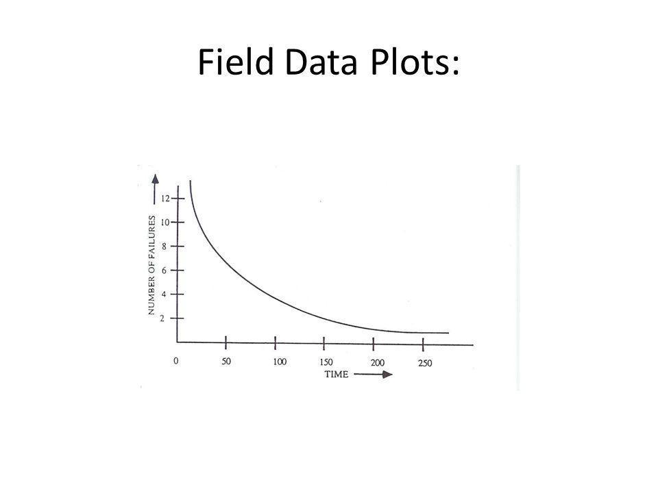 Field Data Plots: