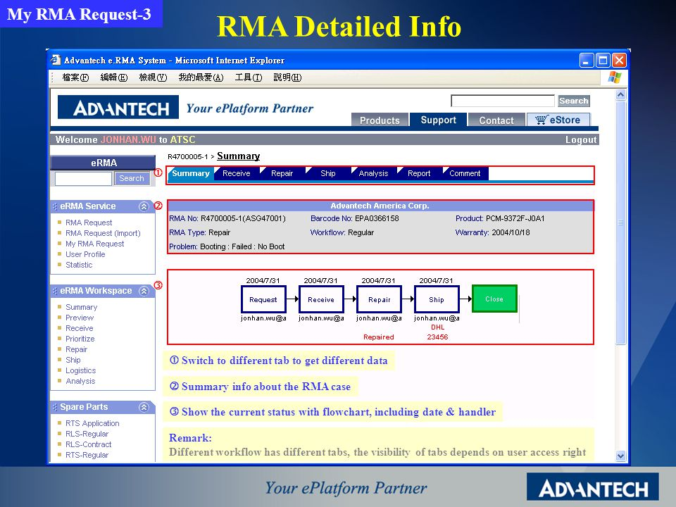 RMA Detailed Info Switch to different tab to get different data Summary info about the RMA case Show the current status with flowchart, including date