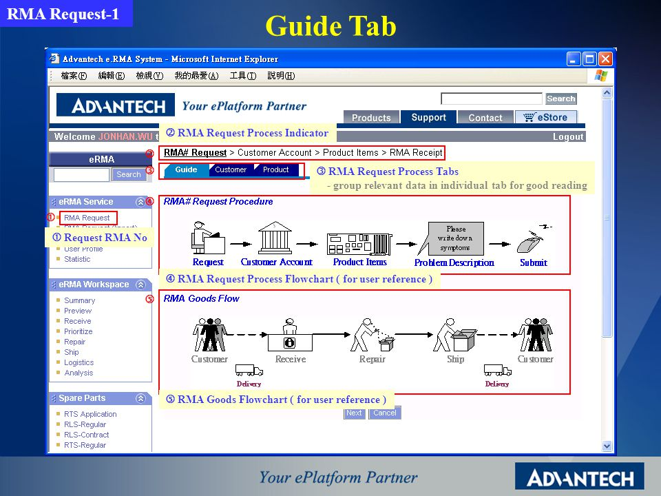 RMA Detailed Info Switch to different tab to get different data Summary info about the RMA case Show the current status with flowchart, including date & handler Remark: Different workflow has different tabs, the visibility of tabs depends on user access right My RMA Request-3
