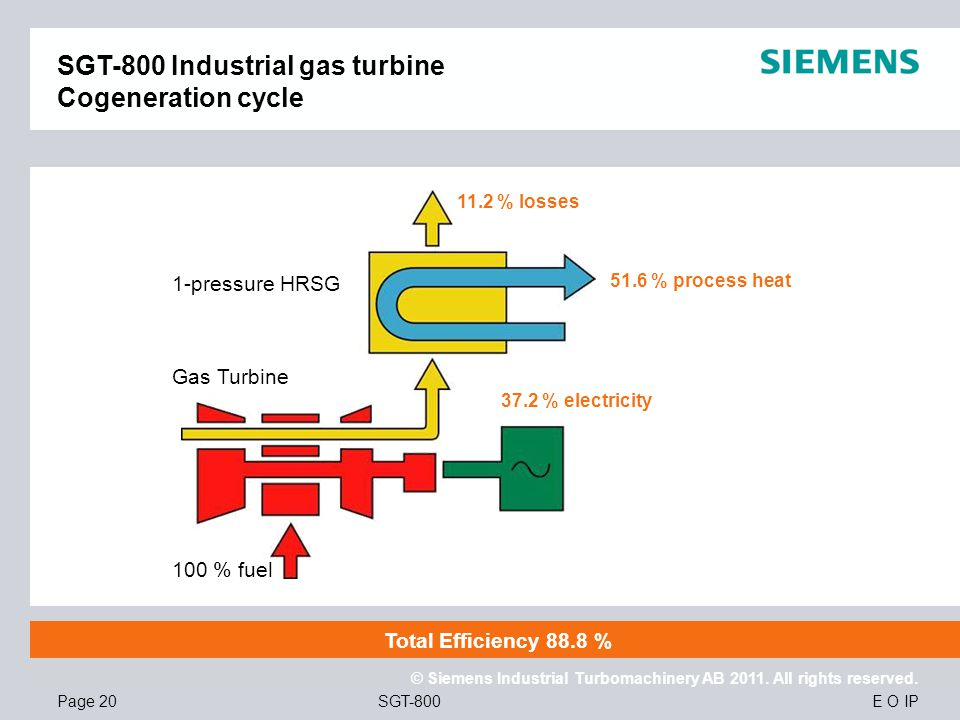 E O IP © Siemens Industrial Turbomachinery AB 2011. All rights reserved. SGT-800Page 20 100 % fuel 1-pressure HRSG Gas Turbine 11.2 % losses 51.6 % pr
