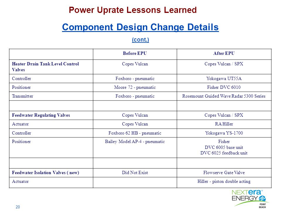 20 Power Uprate Lessons Learned Component Design Change Details (cont.) Before EPUAfter EPU Heater Drain Tank Level Control Valves Copes VulcanCopes Vulcan / SPX ControllerFoxboro - pneumaticYokogawa UT55A PositionerMoore 72 - pneumaticFisher DVC 6010 TransmitterFoxboro - pneumaticRosemount Guided Wave Radar 5300 Series Feedwater Regulating ValvesCopes VulcanCopes Vulcan / SPX ActuatorCopes VulcanRA Hiller ControllerFoxboro 62 HB - pneumaticYokogawa YS-1700 PositionerBailey Model AP-4 - pneumaticFisher DVC 6005 base unit DVC 6025 feedback unit Feedwater Isolation Valves ( new)Did Not ExistFlowserve Gate Valve ActuatorHiller - piston double acting