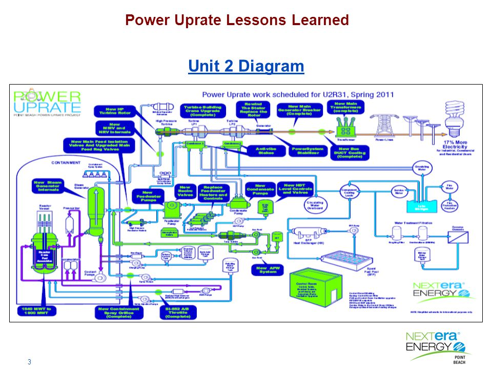 3 Power Uprate Lessons Learned Unit 2 Diagram
