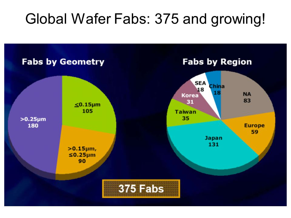 Global Wafer Fabs: 375 and growing!