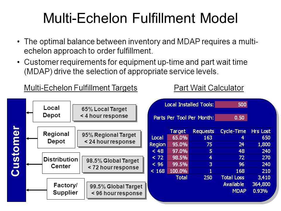 Multi-Echelon Fulfillment Model Distribution Center Customer Regional Depot Local Depot Factory/ Supplier 95% Regional Target < 24 hour response 95% Regional Target < 24 hour response 65% Local Target < 4 hour response 65% Local Target < 4 hour response 98.5% Global Target < 72 hour response 98.5% Global Target < 72 hour response 99.5% Global Target < 96 hour response 99.5% Global Target < 96 hour response Part Wait CalculatorMulti-Echelon Fulfillment Targets The optimal balance between inventory and MDAP requires a multi- echelon approach to order fulfillment.