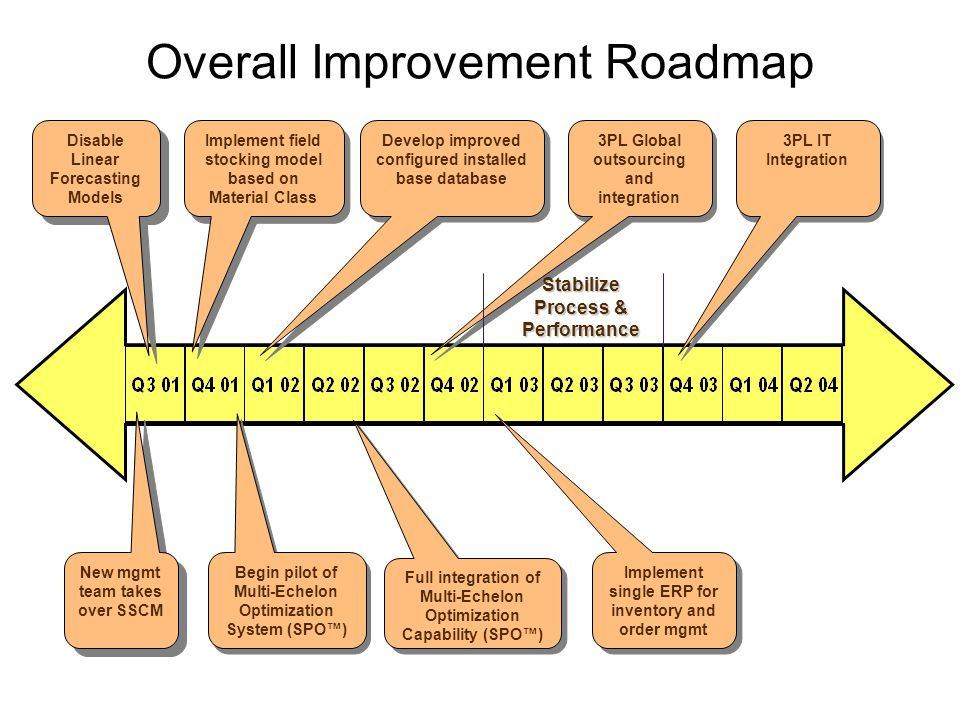 Overall Improvement Roadmap New mgmt team takes over SSCM Disable Linear Forecasting Models Implement field stocking model based on Material Class Begin pilot of Multi-Echelon Optimization System (SPO) Full integration of Multi-Echelon Optimization Capability (SPO) 3PL Global outsourcing and integration Implement single ERP for inventory and order mgmt Develop improved configured installed base database 3PL IT Integration Stabilize Process & Performance