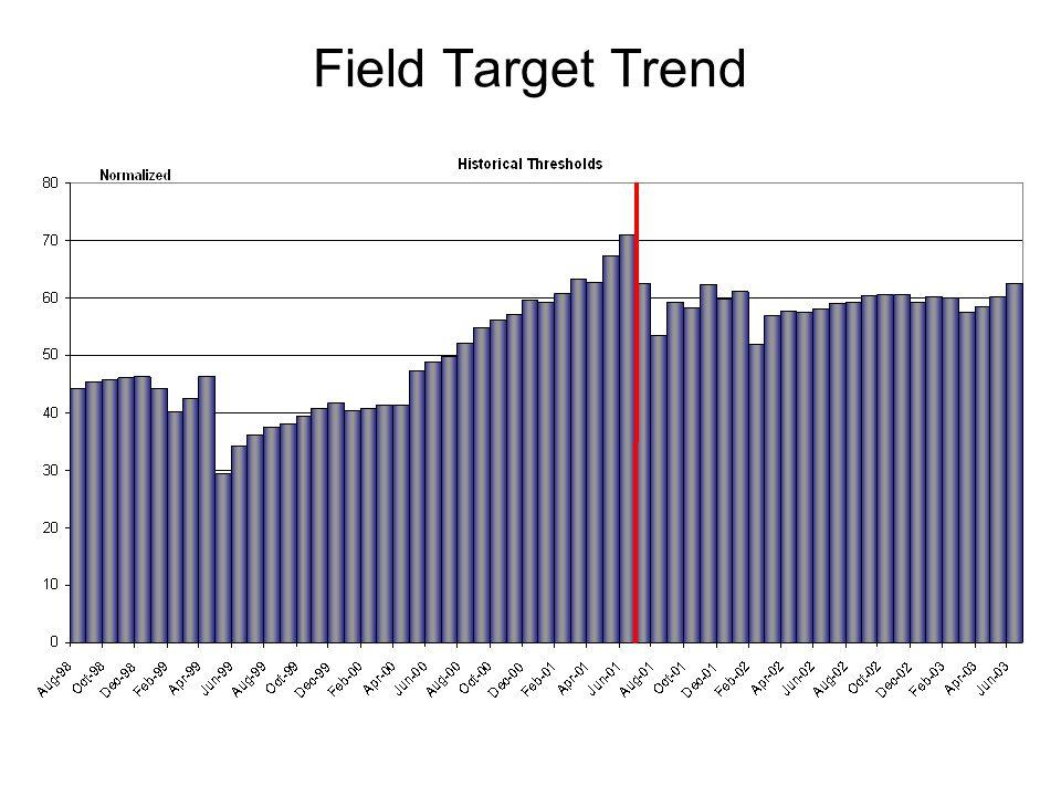 Field Target Trend