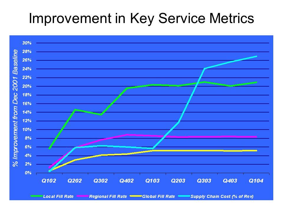 Improvement in Key Service Metrics