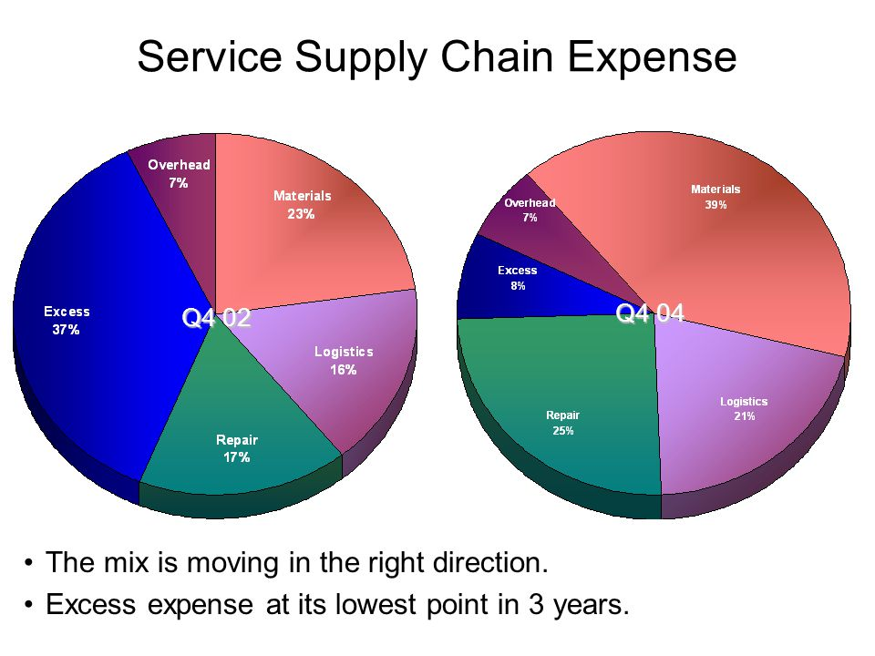 Q4 02 Q4 04 Service Supply Chain Expense The mix is moving in the right direction.