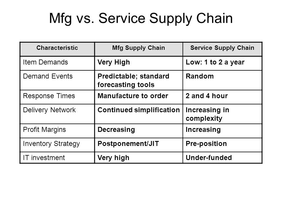 Mfg vs.