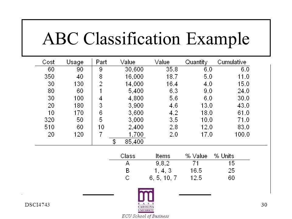 30 DSCI4743 ABC Classification Example