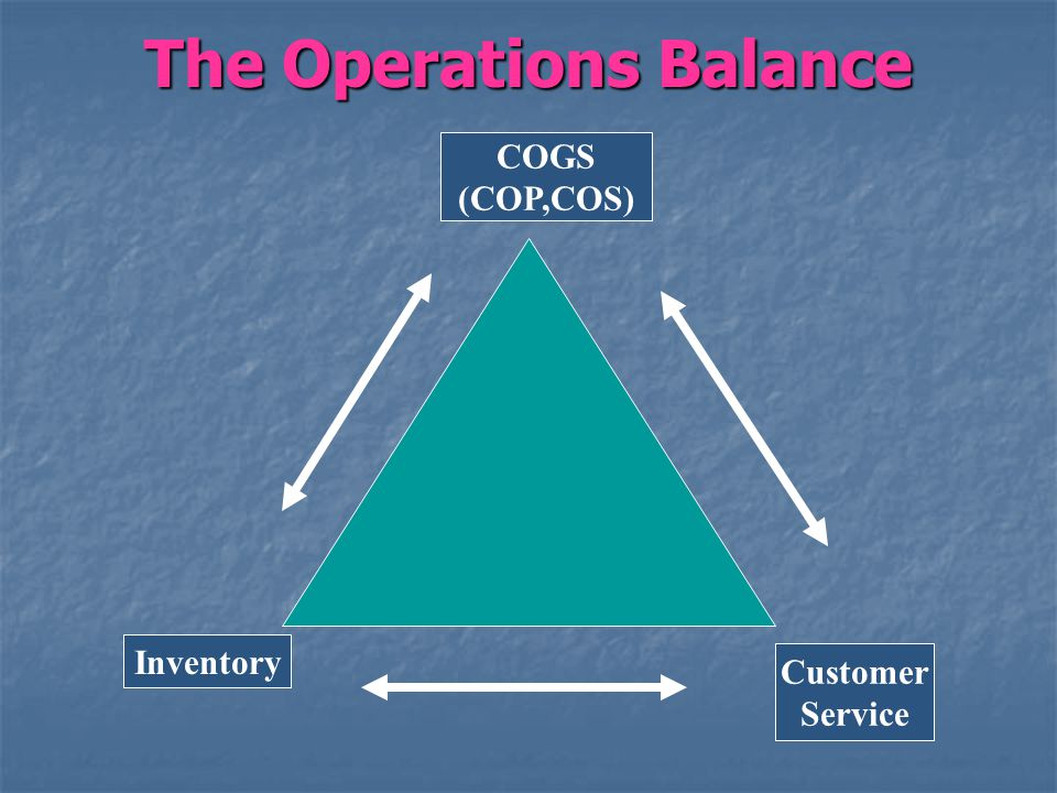 The Operations Balance COGS (COP,COS) Inventory Customer Service