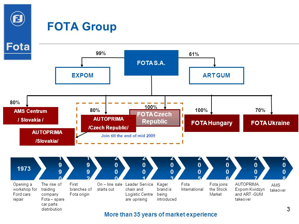 3 FOTA Group More than 35 years of market experience 1973 19901990 19921992 20002000 20012001 20032003 20082008 20052005 20062006 20072007 Opening a w