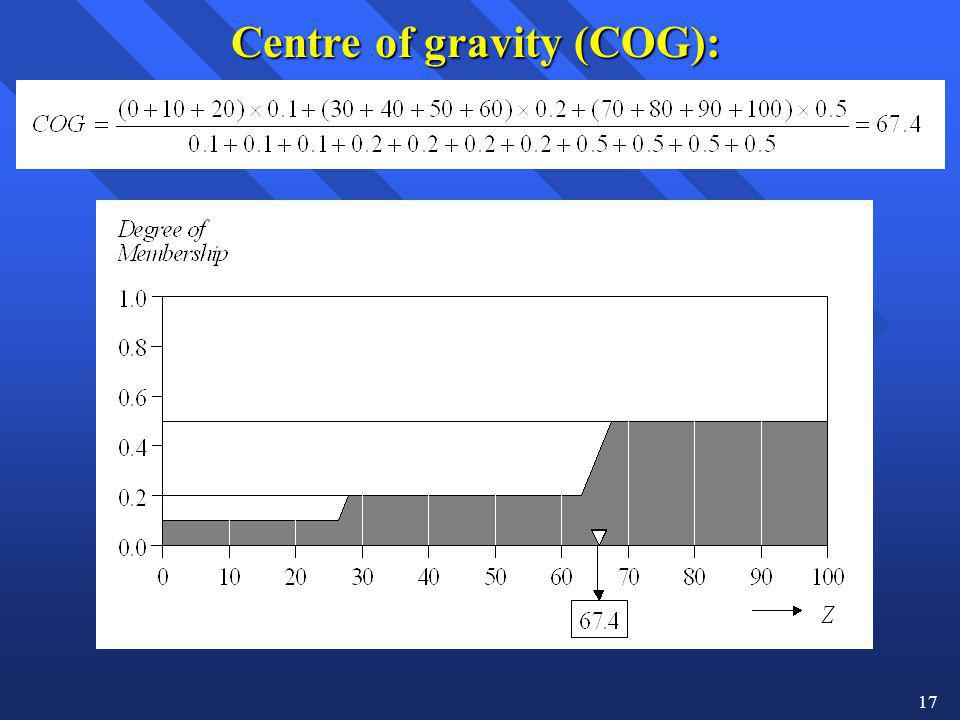 17 Centre of gravity (COG):