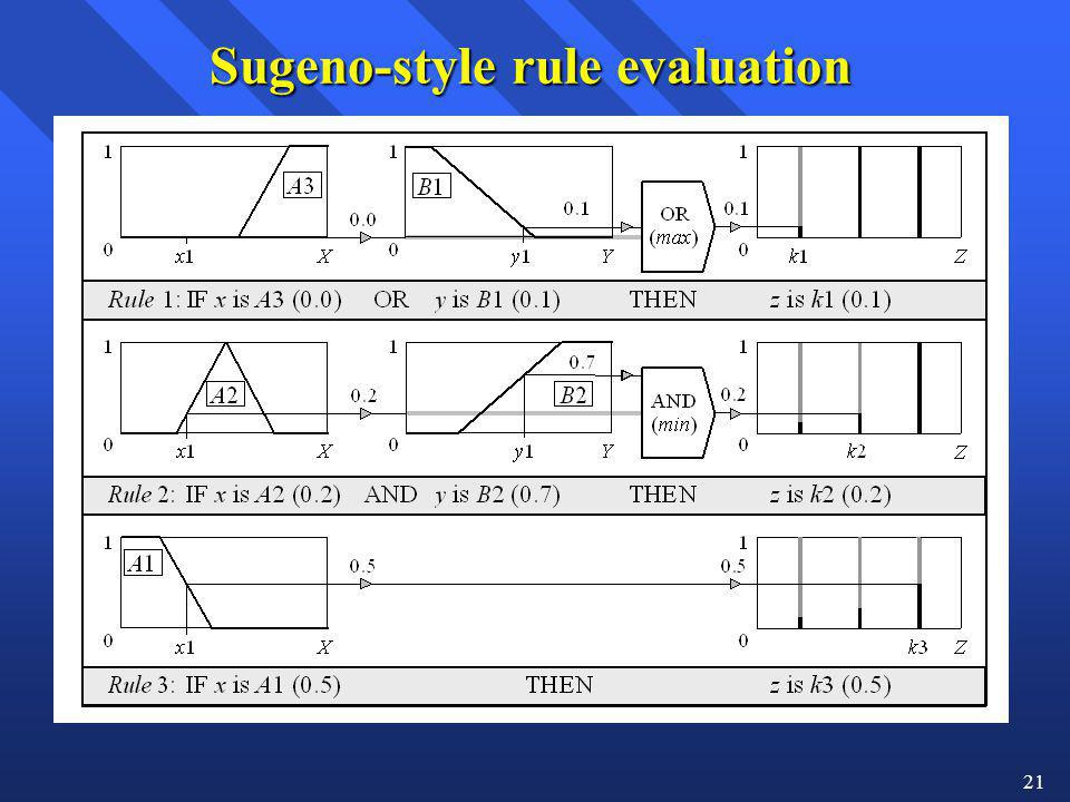 21 Sugeno-style rule evaluation