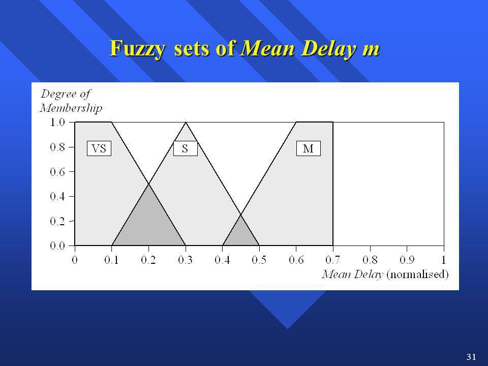 31 Fuzzy sets of Mean Delay m