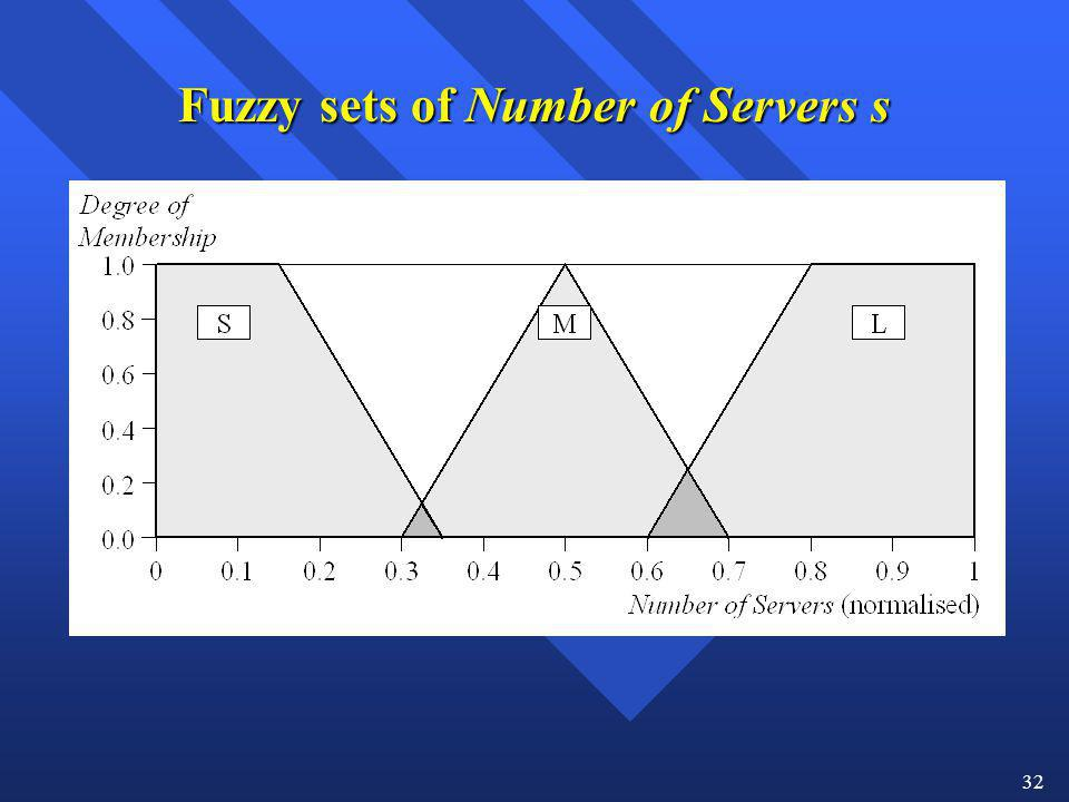 32 Fuzzy sets of Number of Servers s