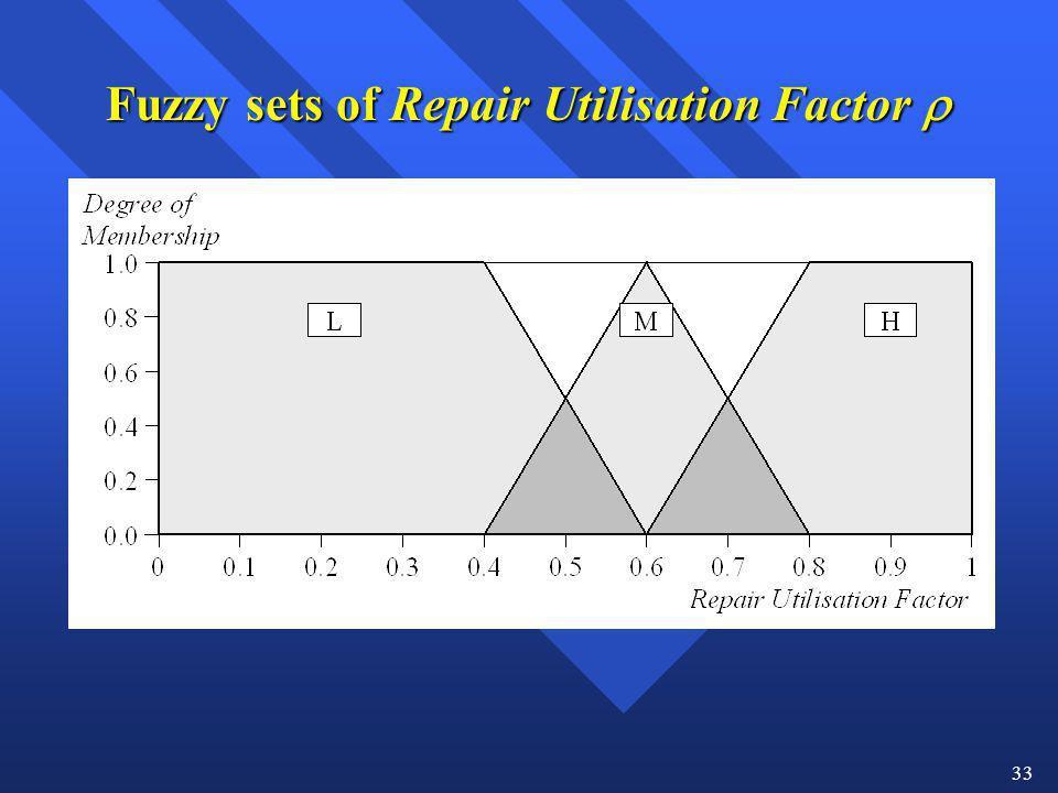 33 Fuzzy sets of Repair Utilisation Factor Fuzzy sets of Repair Utilisation Factor