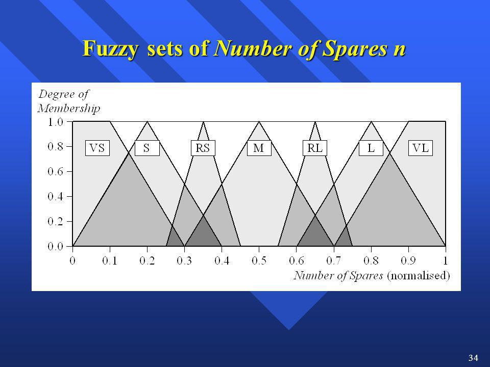34 Fuzzy sets of Number of Spares n