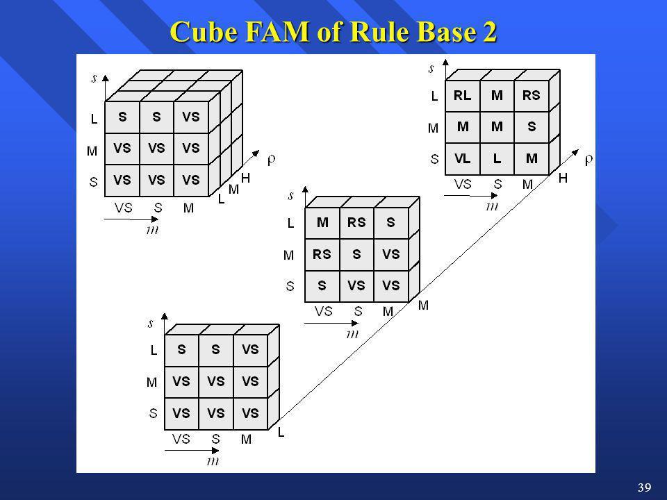 39 Cube FAM of Rule Base 2