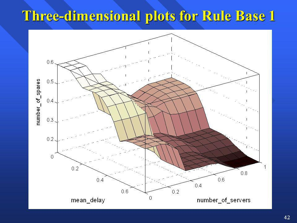 42 Three-dimensional plots for Rule Base 1